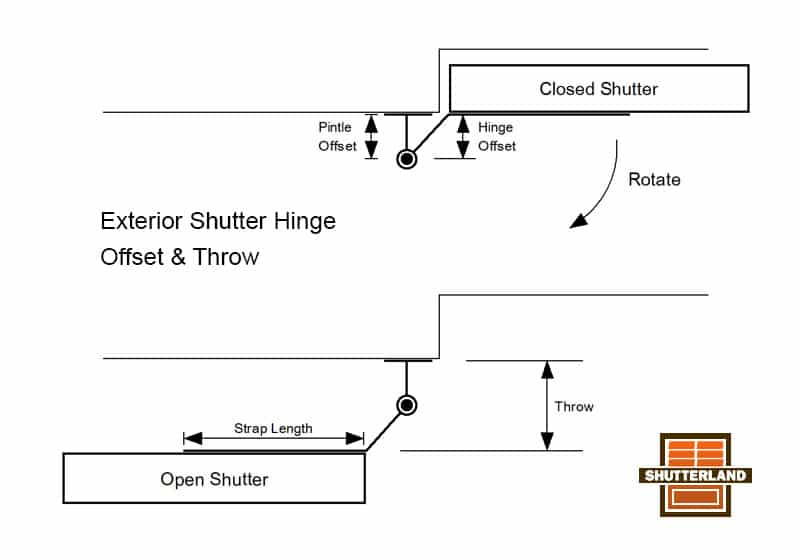 Offset and throw diagram of exterior shutter hinges.